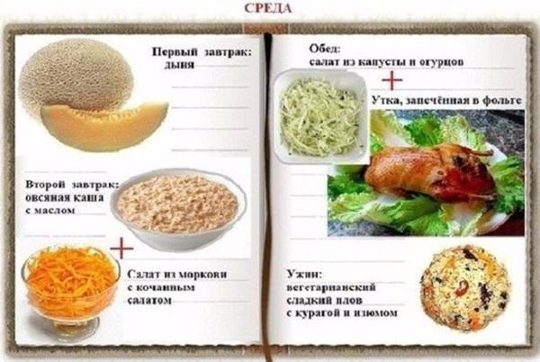 раздельное питание среда