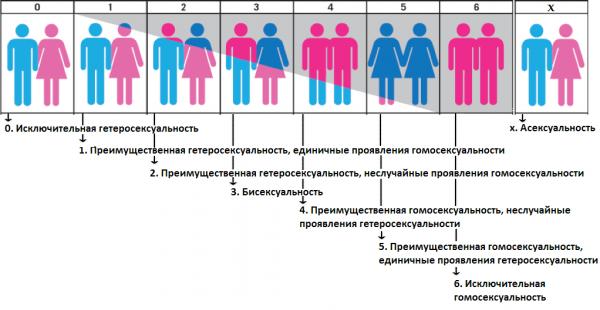 opredelit-svoy-tip-seksualnosti